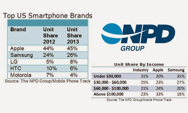 Top smartphone brands in US